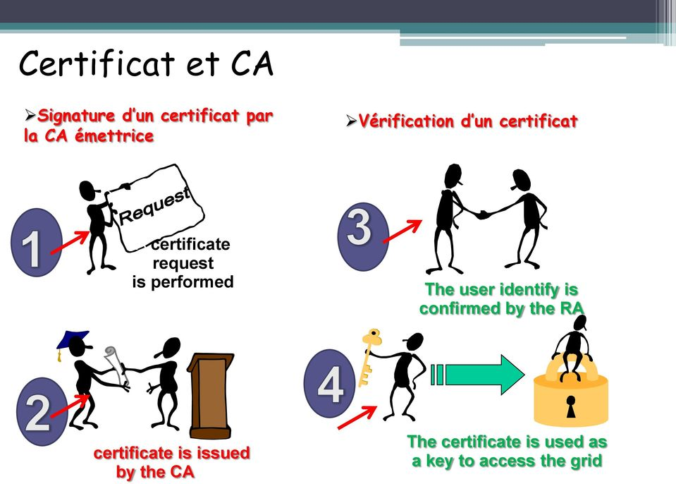 The user identify is confirmed by the RA The certificate is
