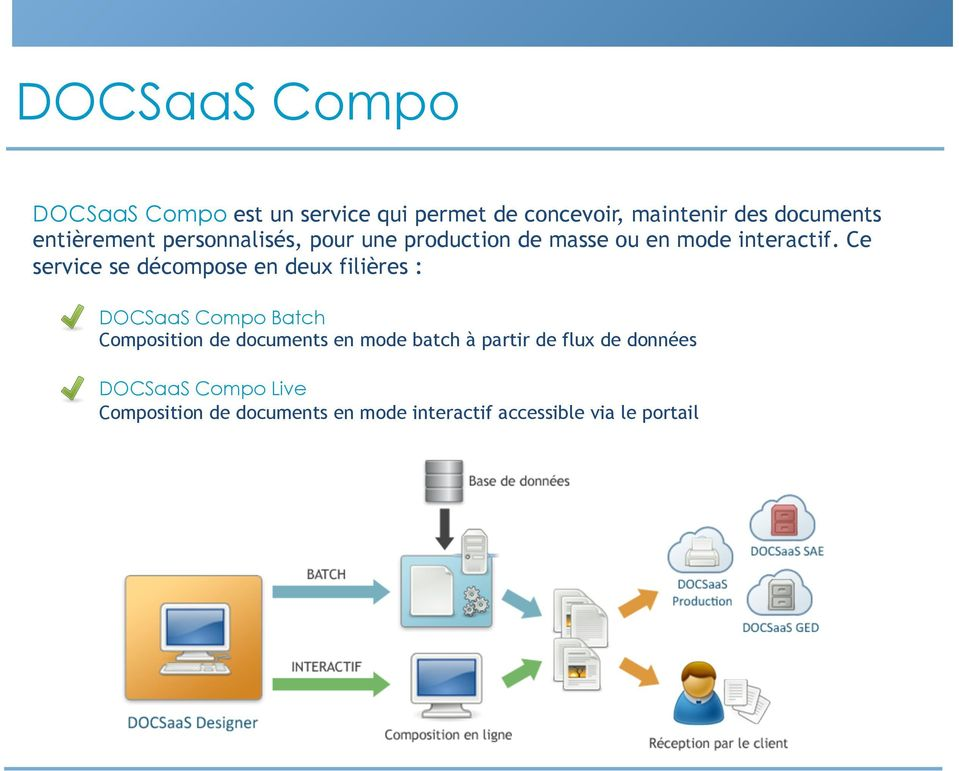 Ce service se décompose en deux filières : DOCSaaS Compo Batch Composition de documents en mode