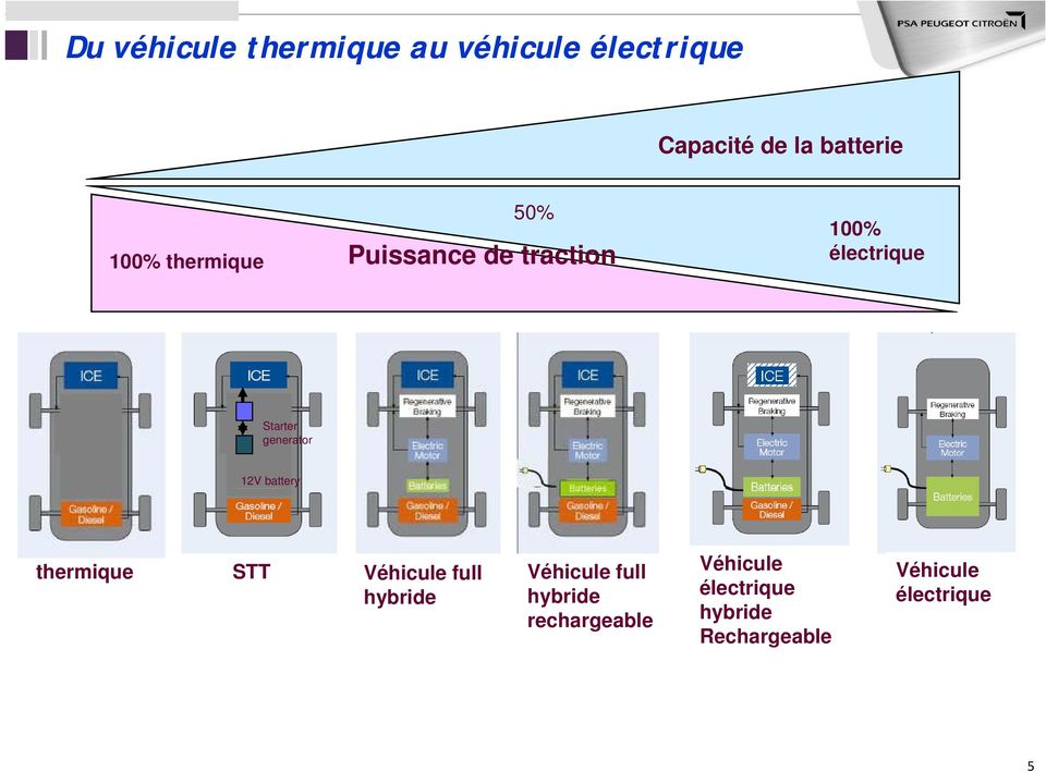generator 12V battery thermique STT Véhicule full Véhicule full Véhicule