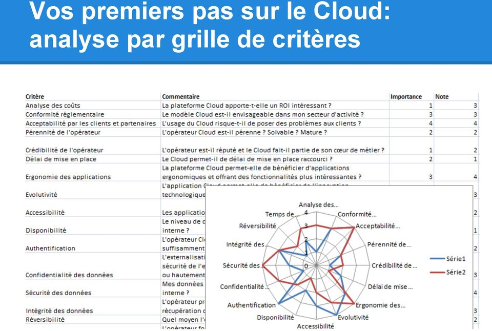 Cloud: analyse
