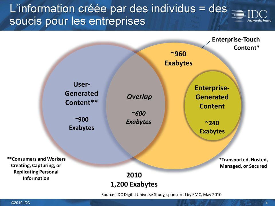 Exabytes **Consumers and Workers Creating, Capturing, or Replicating Personal Information 2010 1,200