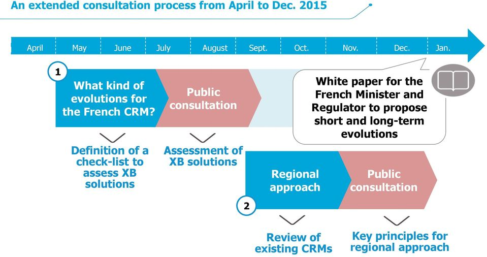 Definition of a check-list to assess XB solutions Public consultation Assessment of XB solutions 2 Regional