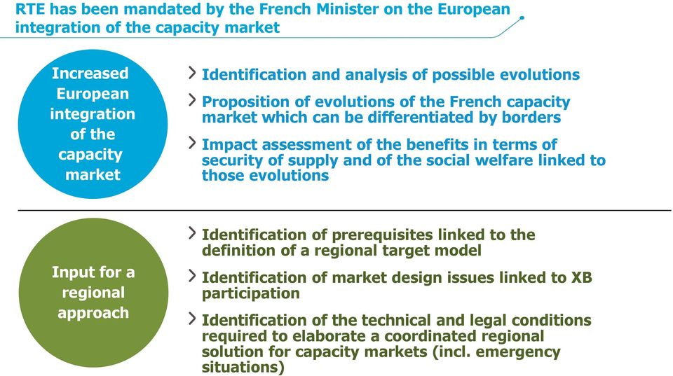 the social welfare linked to those evolutions Input for a regional approach Identification of prerequisites linked to the definition of a regional target model Identification of market