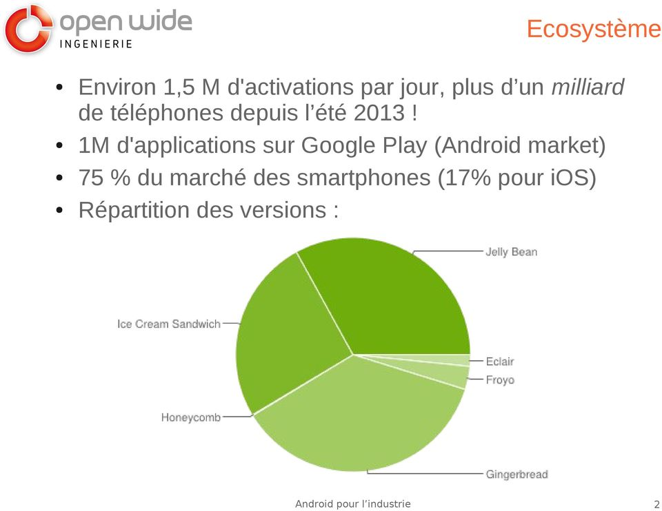 1M d'applications sur Google Play (Android market) 75 %