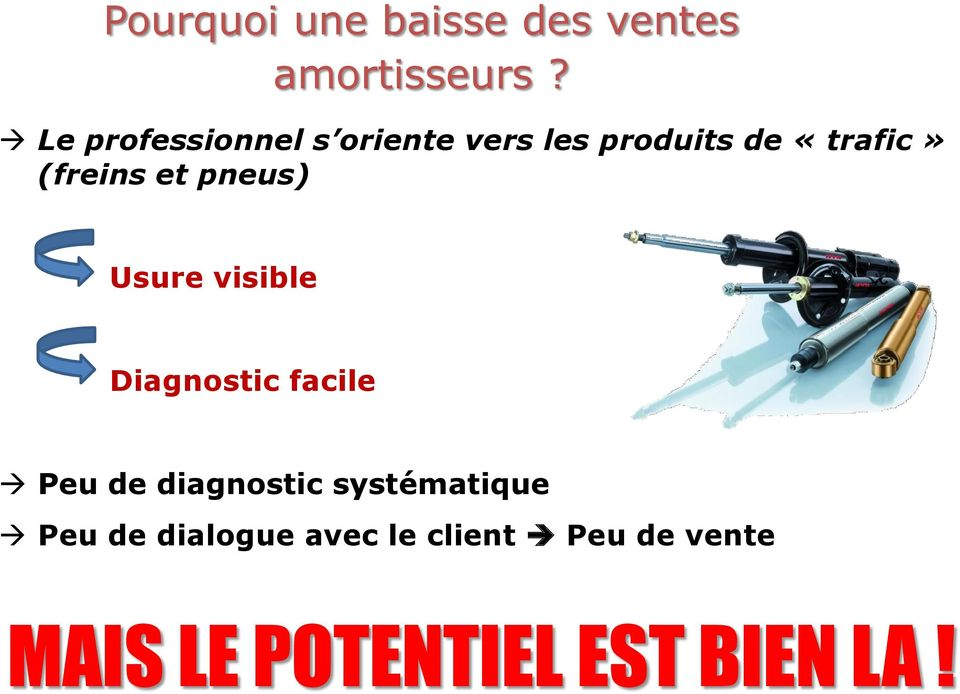 et pneus) Usure visible Diagnostic facile Peu de diagnostic