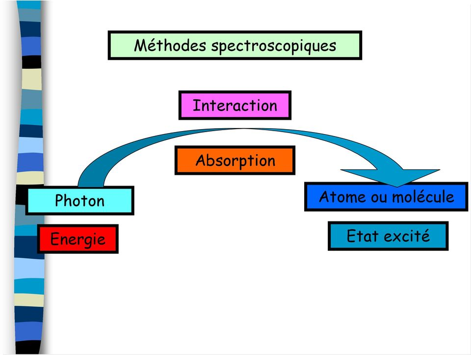 Interaction Absorption