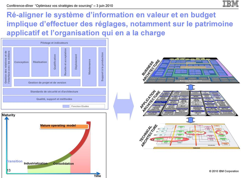organisation qui en a la charge Pilotage et indicateurs Conception Réalisation Gestion de projet et de version BUSINESS ARCHITECTURE Maturity Standards de sécurité et