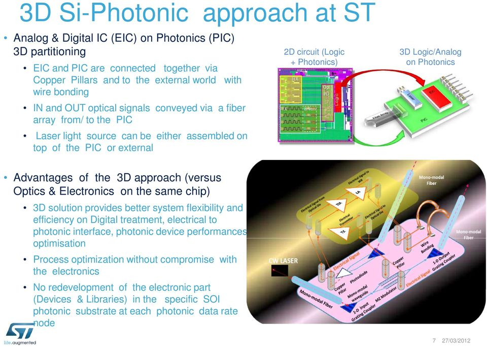 Advantages of the 3D approach (versus Optics & Electronics on the same chip) 3D solution provides better system flexibility and efficiency on Digital treatment, electrical to photonic interface,