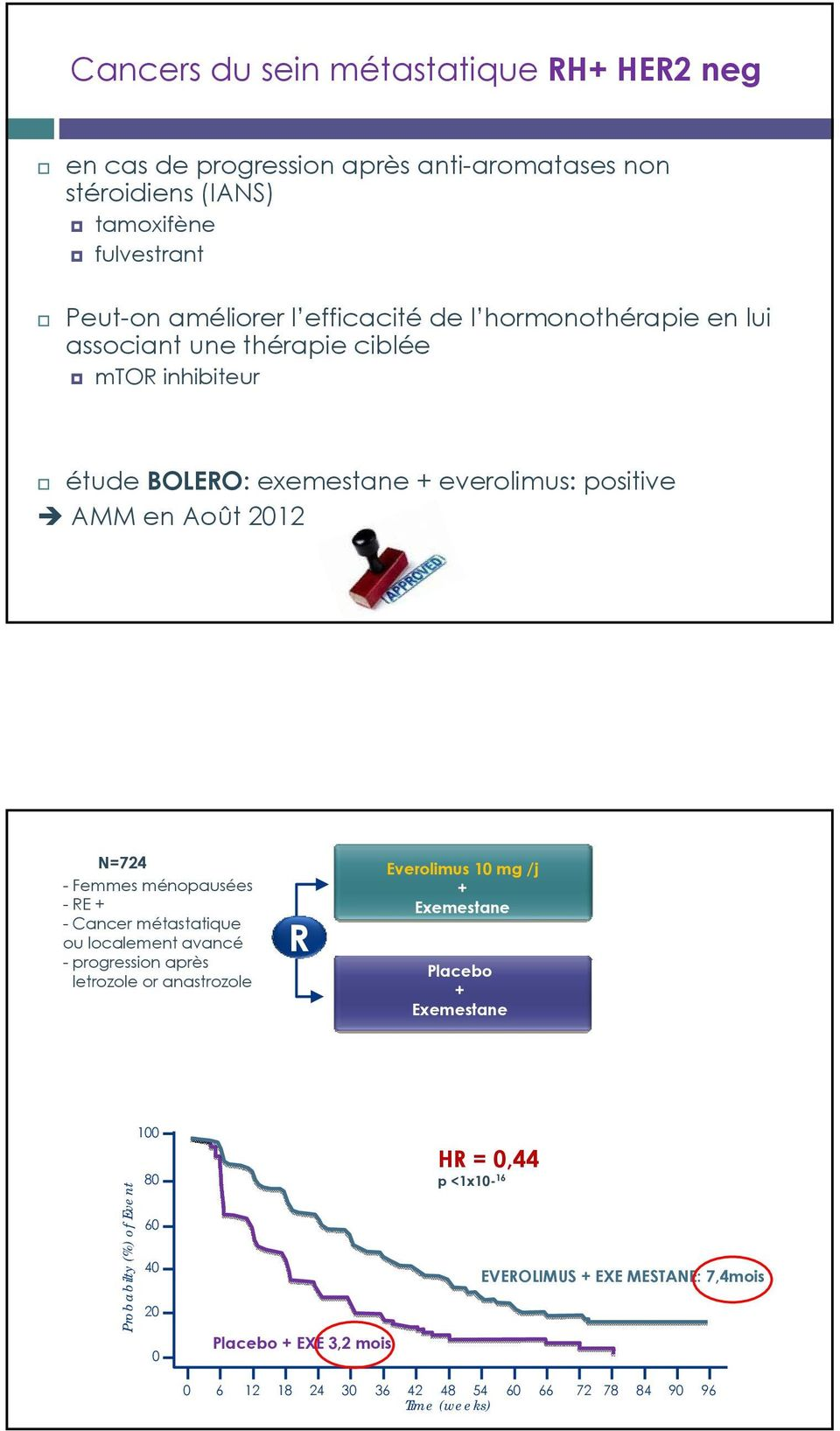 ménopausées -RE + - Cancer métastatique ou localement avancé - progression après letrozole or anastrozole R Everolimus 10 mg /j + Exemestane Placebo + Exemestane
