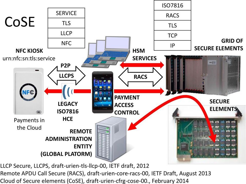ACCESS CONTROL SECURE ELEMENTS LLCP Secure, LLCPS, draft-urien-tls-llcp-00, IETF draft, 2012 Remote APDU Call Secure