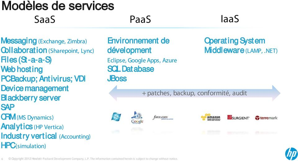 Analytics (HP Vertica) Industry vertical (Accounting) HPC (simulation) Environnement de dévelopment Eclipse,