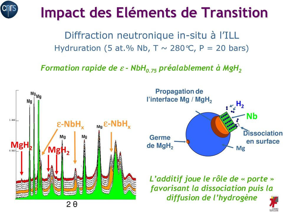 75 préalablement à MgH 2 MgH 2 MgH 2 ε-nbh x ε-nbh x Propagation de l interface Mg / MgH 2 Germe