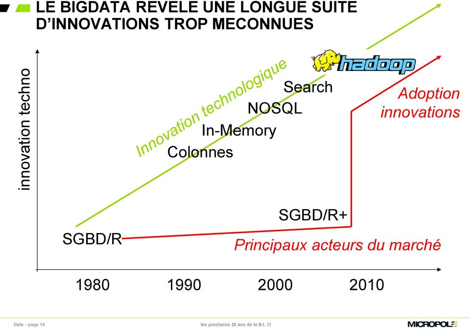 Colonnes Adoption innovations SGBD/R 1980 SGBD/R+