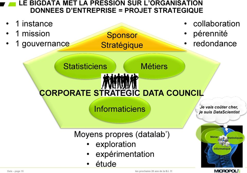 Statisticiens Métiers CORPORATE STRATEGIC DATA COUNCIL Informaticiens Je vais coûter cher,