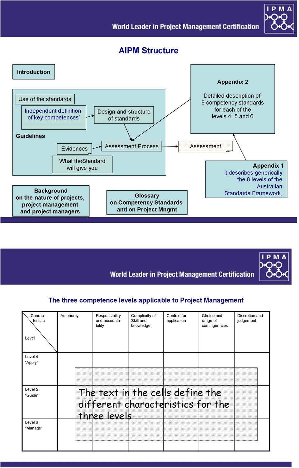 Competency Standards and on Project Mngmt Appendix 1 it describes generically the 8 levels of the Australian Standards Framework, The three competence levels applicable to Project Management