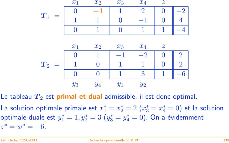La solution optimale primale est x 1 = x 2 = 2 (x 3 = x 4 = 0) et la solution optimale duale