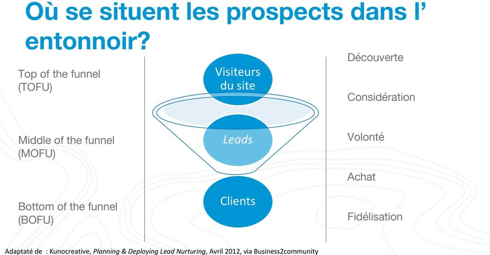 site Considération Leads Volonté Achat Bottom of the funnel (BOFU) Clients