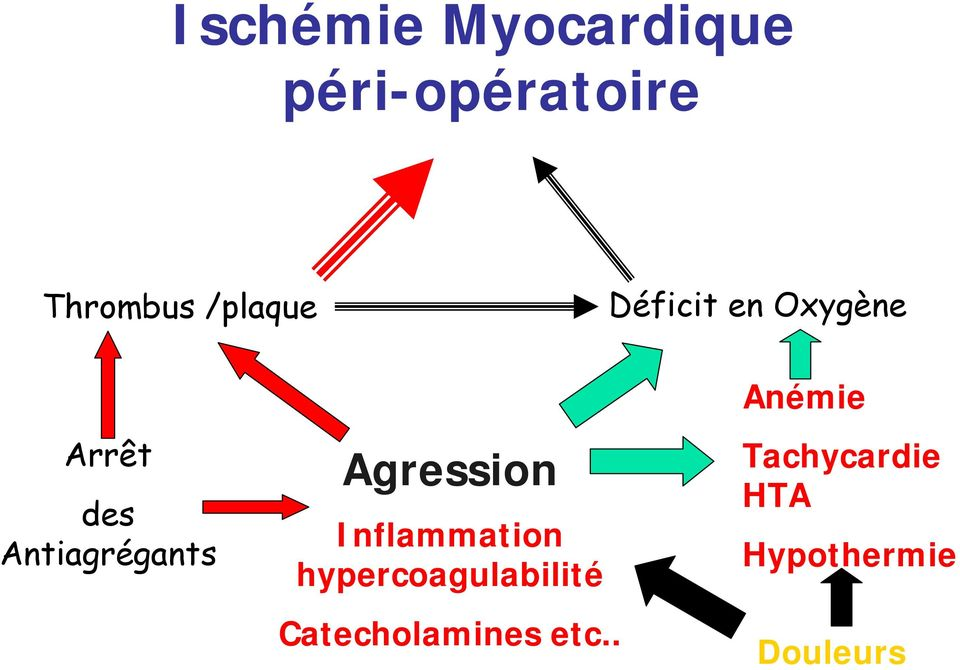 Agression Inflammation hypercoagulabilité