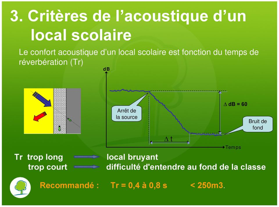 source t db = 60 Temps Bruit de fond Tr trop long local bruyant trop court