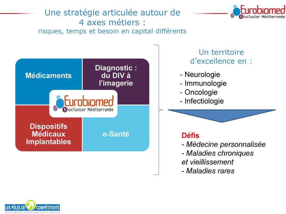 Neurologie - Immunologie - Oncologie - Infectiologie Dispositifs Médicaux Implantables