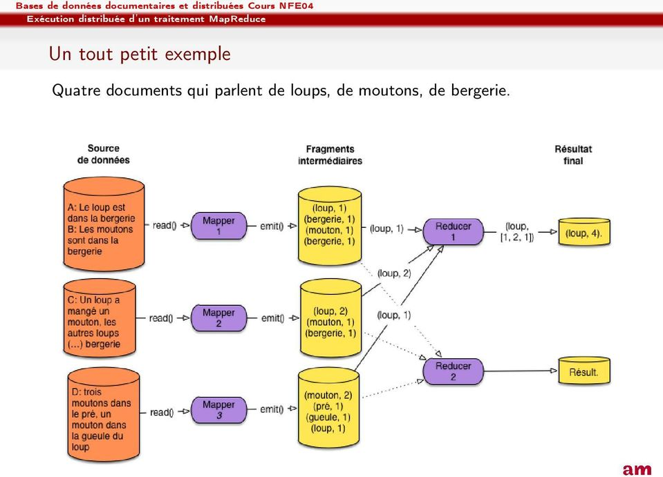 petit exemple Quatre documents