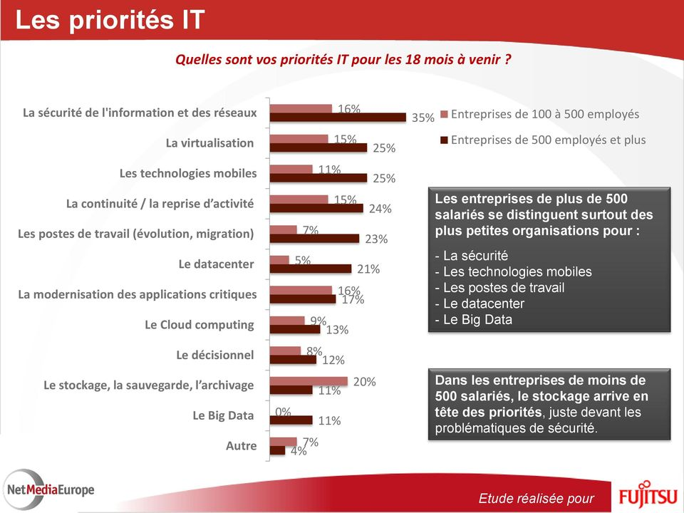 modernisation des applications critiques Le Cloud computing Le décisionnel Le stockage, la sauvegarde, l archivage Le Big Data Autre 16% 15% 11% 15% 7% 25% 25% 24% 23% 5% 21% 16% 17% 9% 13% 8% 12%