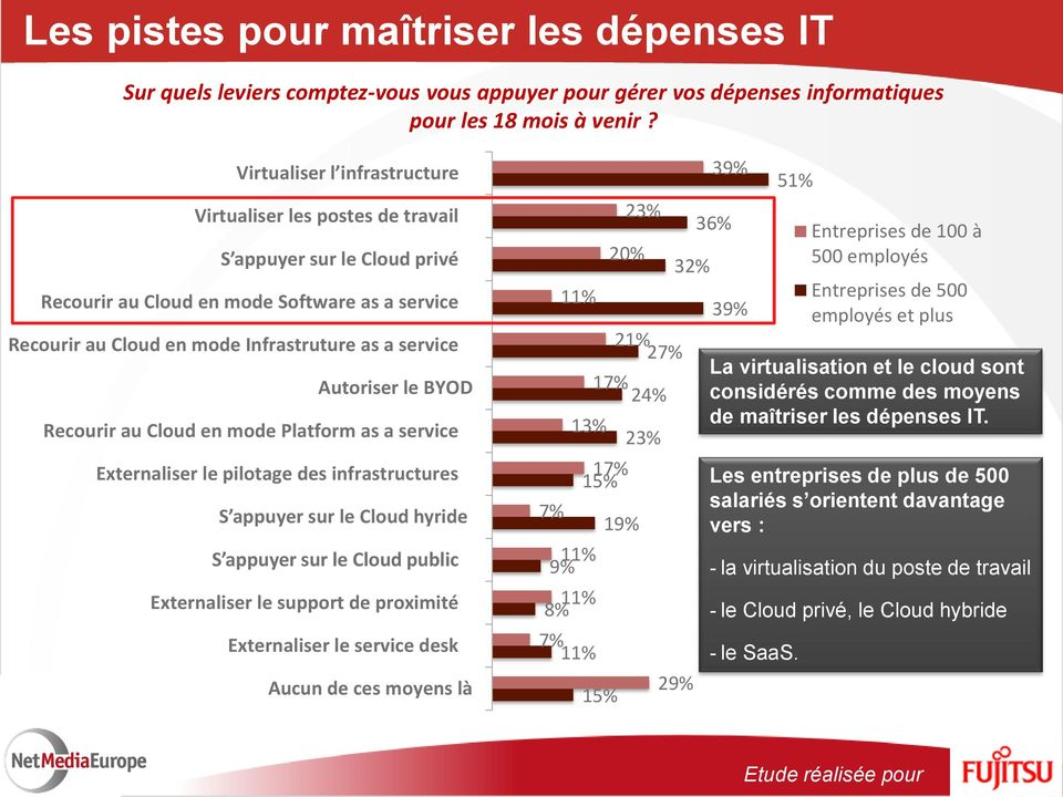 Autoriser le BYOD Recourir au Cloud en mode Platform as a service Externaliser le pilotage des infrastructures S appuyer sur le Cloud hyride S appuyer sur le Cloud public Externaliser le support de