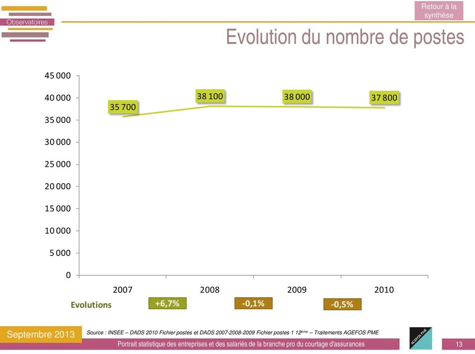 2010 +6,7% Evolutions -0,1% -0,5% Source : INSEE DADS 2010 Fichier