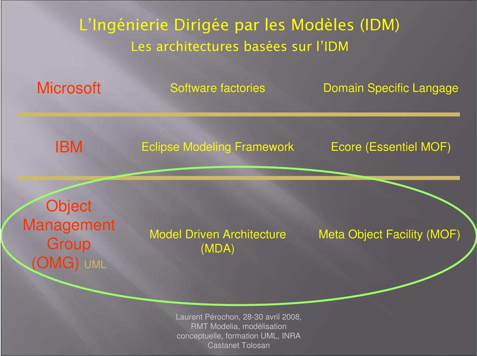 Eclipse Modeling Framework Ecore (Essentiel MOF) Object Management