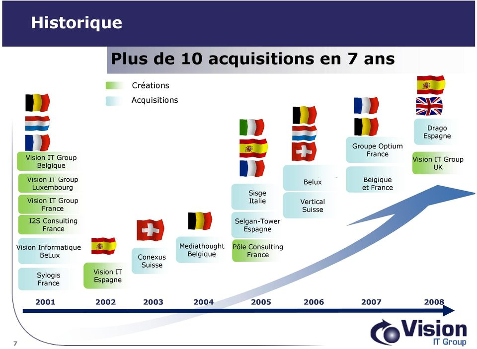 Belgique et France Vision IT Group UK I2S Consulting France Selgan-Tower Espagne Vision Informatique BeLux Sylogis