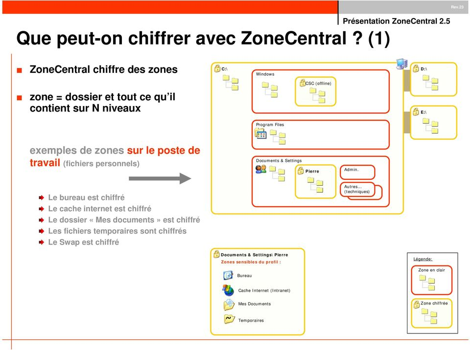 zones sur le poste de travail (fichiers personnels) Documents & Settings Pierre Admin.