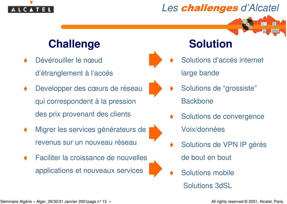 nouvelles applications et nouveaux services Solution Solutions d accés internet large bande Solutions de grossiste Backbone Solutions de