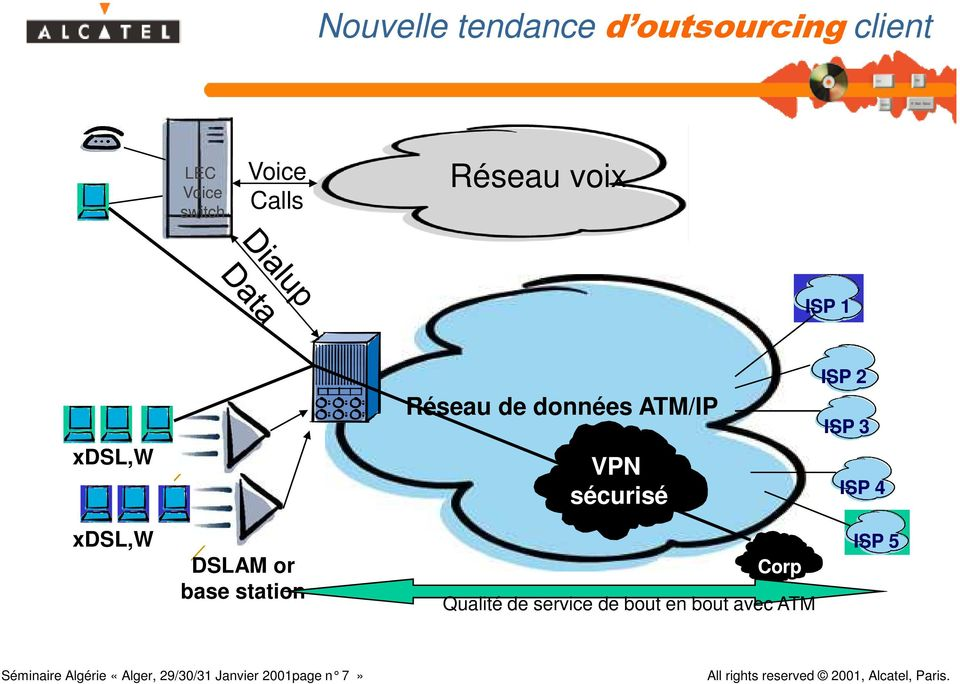 3 ISP 4 xdsl,w DSLAM or base station Corp Qualité de service de bout en