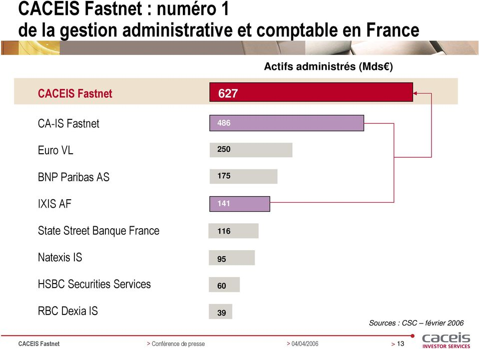 State Street Banque France Natexis IS HSBC Securities Services 486