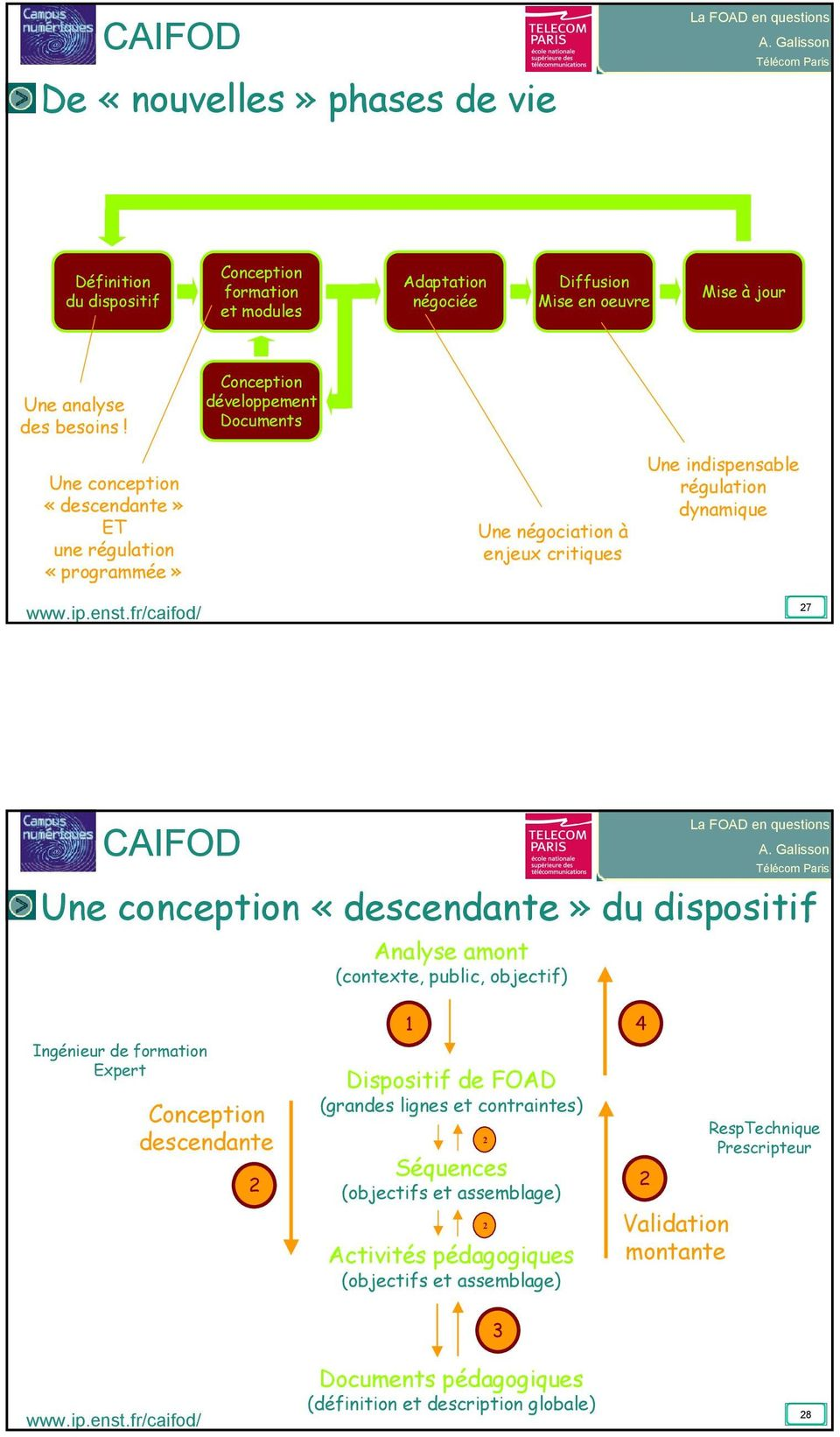 conception «descendante» du dispositif Analyse amont (contexte, public, objectif) Ingénieur de formation Expert Conception descendante 2 1 Dispositif de FOAD (grandes lignes et