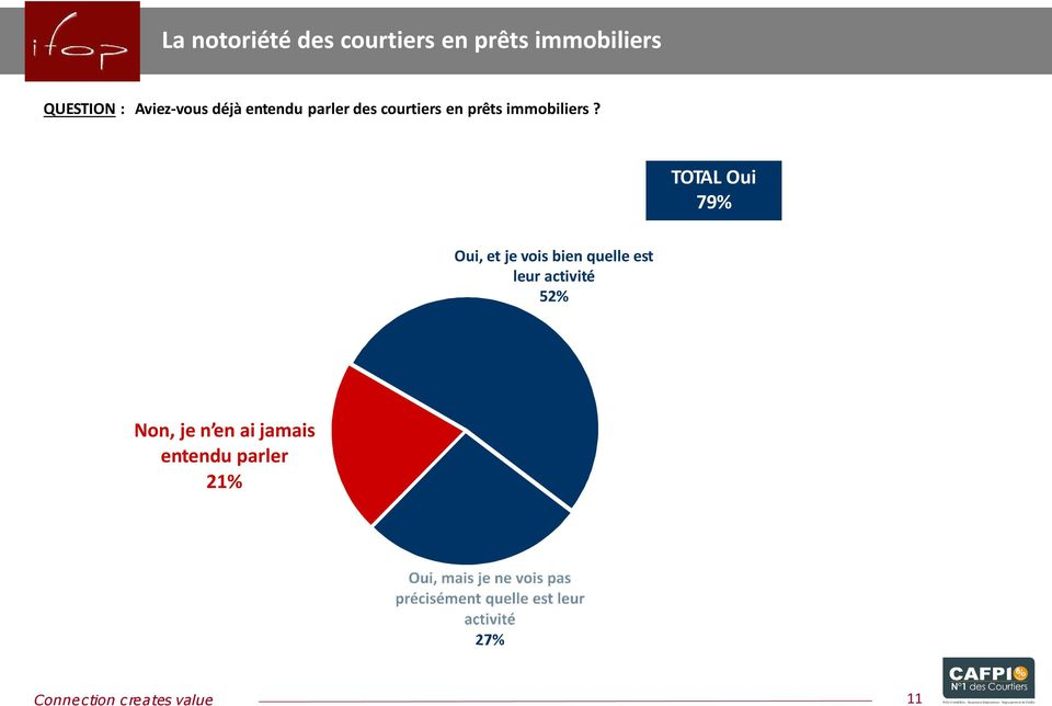immobiliers?