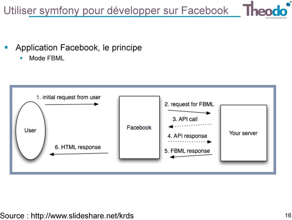 Facebook, le principe Mode FBML