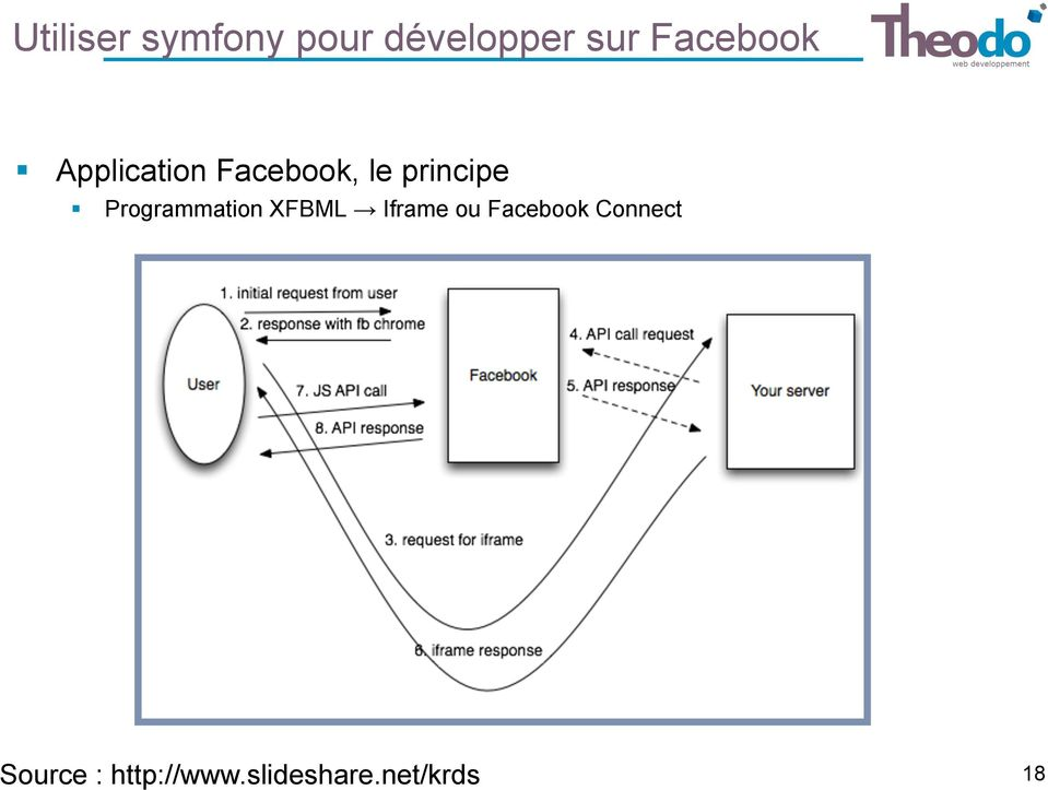 Programmation XFBML Iframe ou Facebook