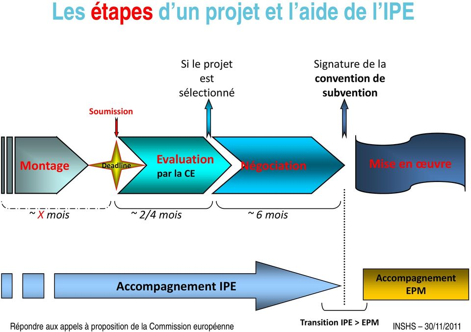 Mise en œuvre ~ X mois ~ 2/4 mois ~ 6 mois Accompagnement IPE Accompagnement EPM