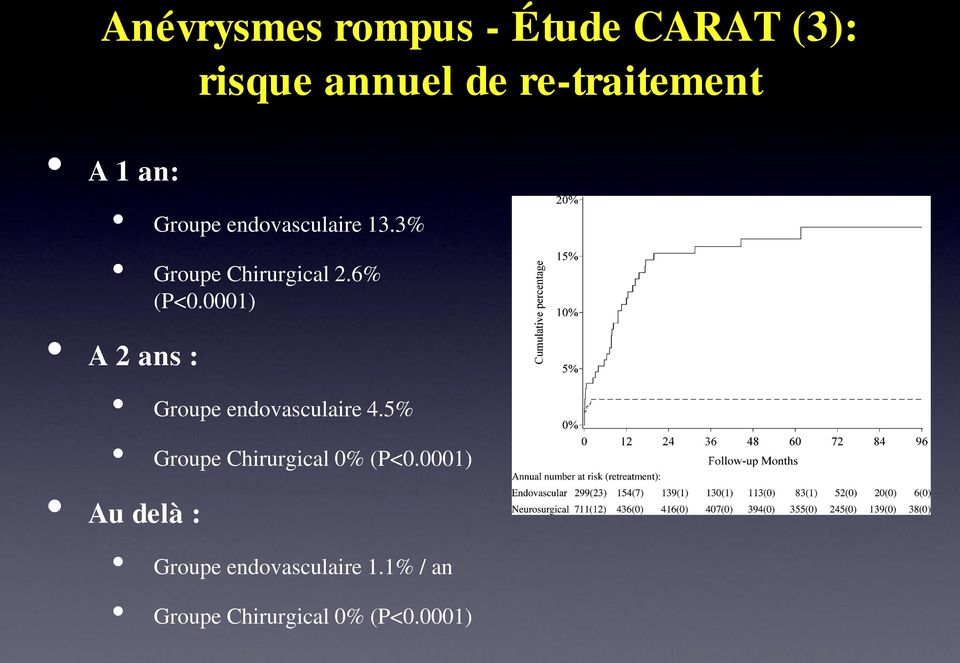 0001) A 2 ans : Groupe endovasculaire 4.5% Groupe Chirurgical 0% (P<0.