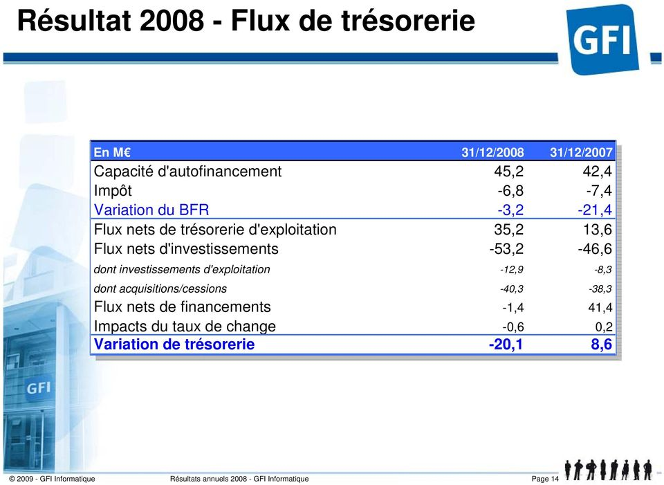 d'investissements -53,2-46,6 dont investissements d'exploitation -12,9-8,3 dont acquisitions/cessions