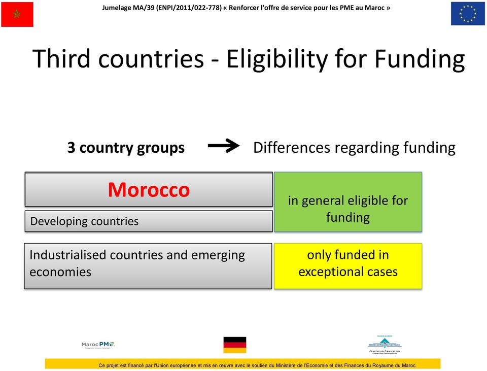 Neighbourhood policy Developing countries Morocco Industrialised countries