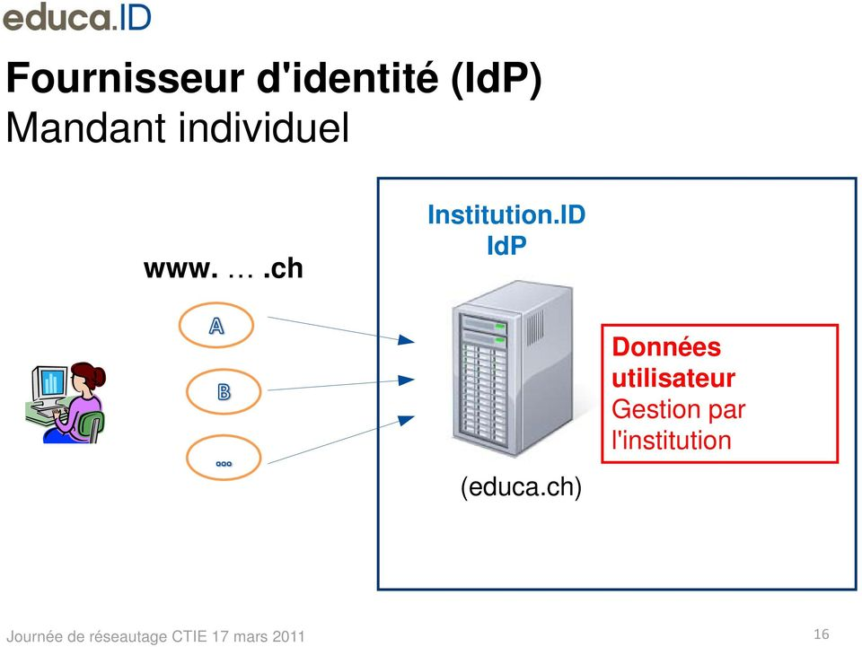 .ch Institution.ID IdP (educa.