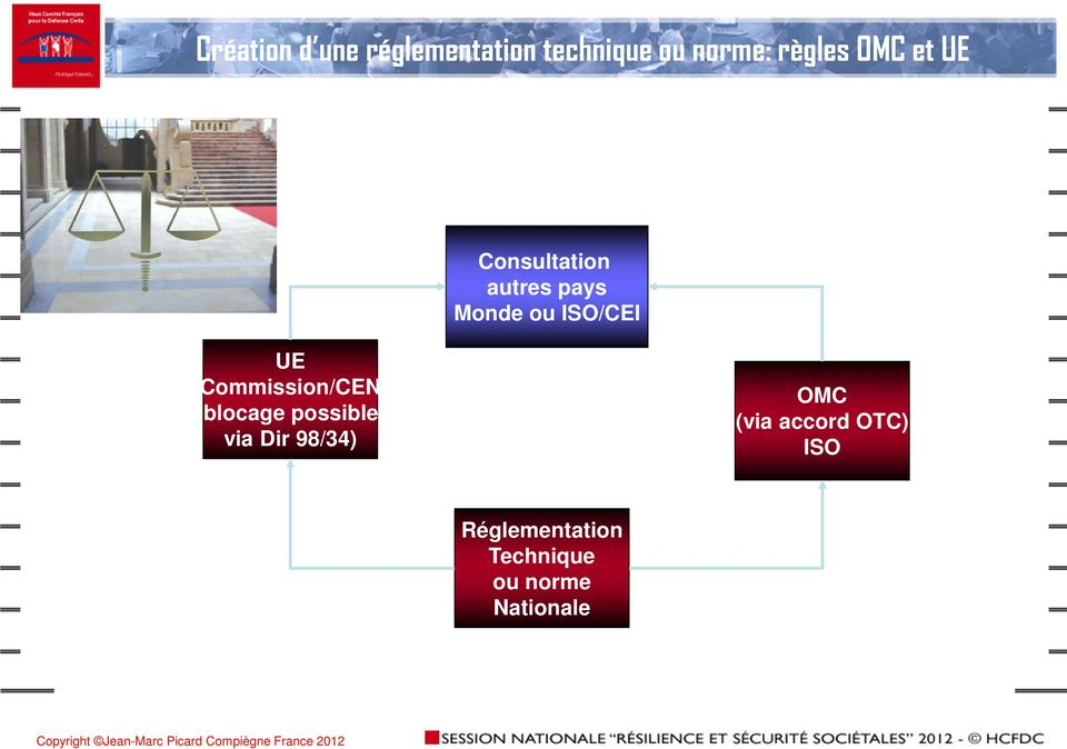 Commission/CEN (blocage possible via Dir 98/34) OMC (via