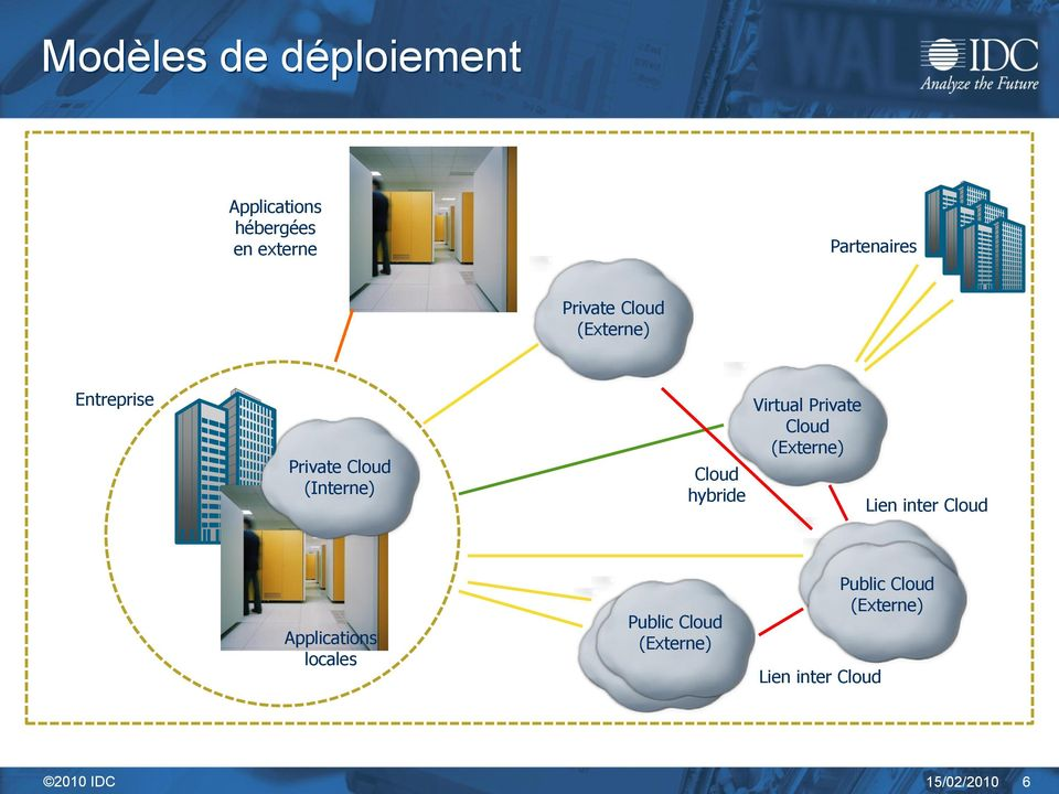 (Externe) Lien inter Cloud Applications locales Public Cloud Public (Externe) Cloud