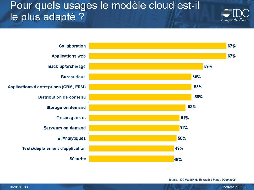 (CRM, ERM) Distribution de contenu Storage on demand IT management Serveurs on demand BI/Analytiques