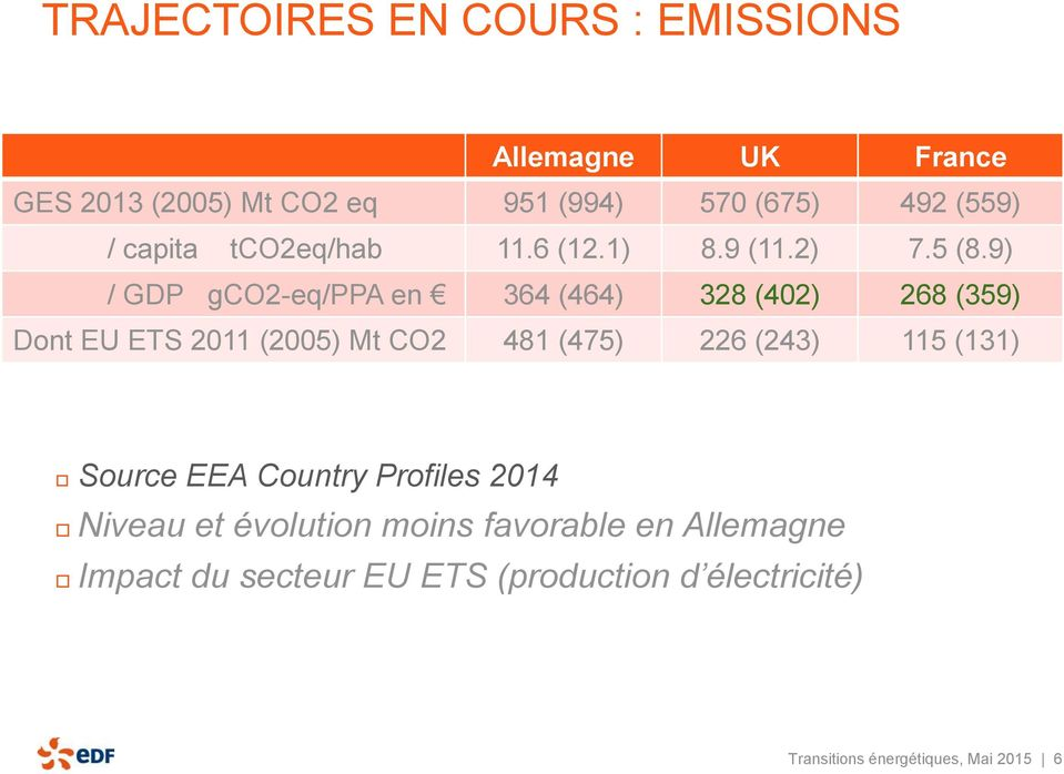 9) / GDP gco2-eq/ppa en 364 (464) 328 (402) 268 (359) Dont EU ETS 2011 (2005) Mt CO2 481 (475) 226 (243) 115