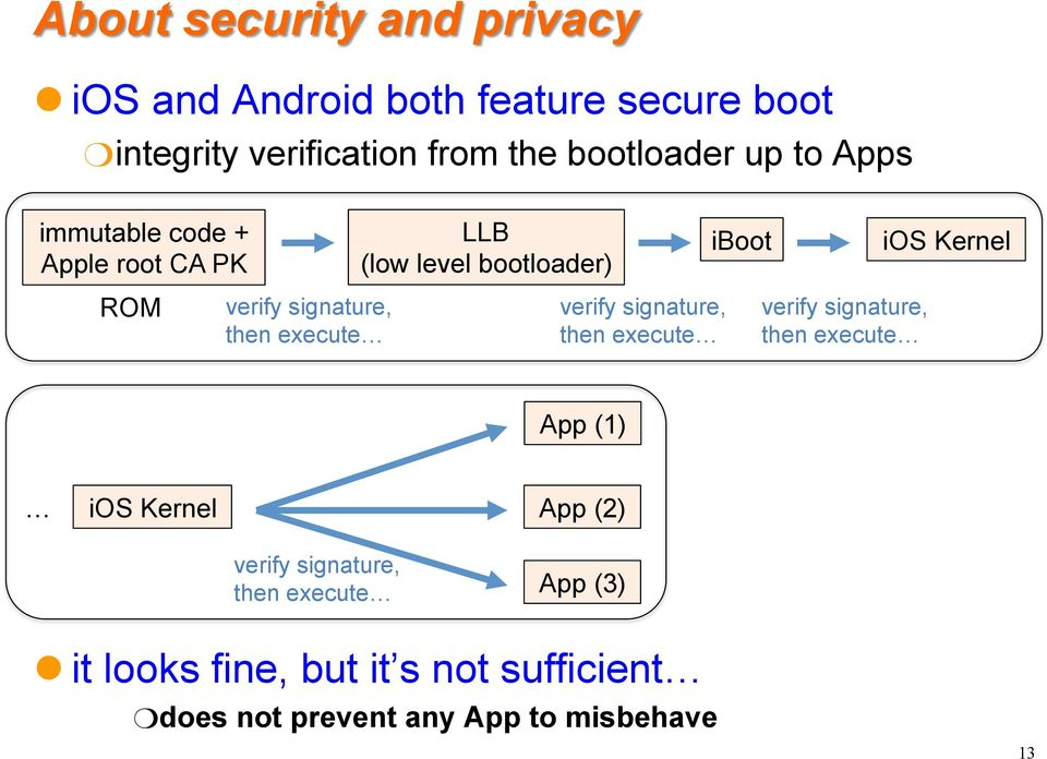 bootloader) verify signature, then execute iboot verify signature, then execute ios Kernel App (1) ios Kernel