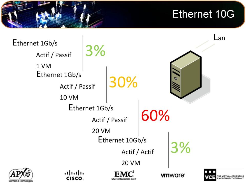 Ethernet 1Gb/s 30% Actif / Passif 20 VM
