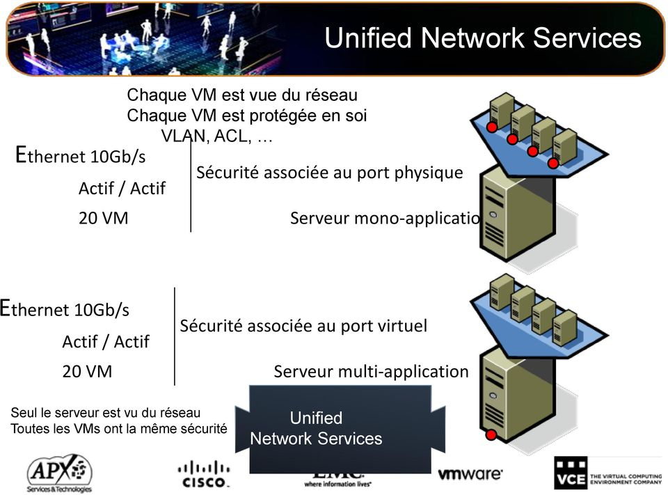 mono-application Ethernet 10Gb/s Actif / Actif 20 VM Sécurité associée au port virtuel Serveur